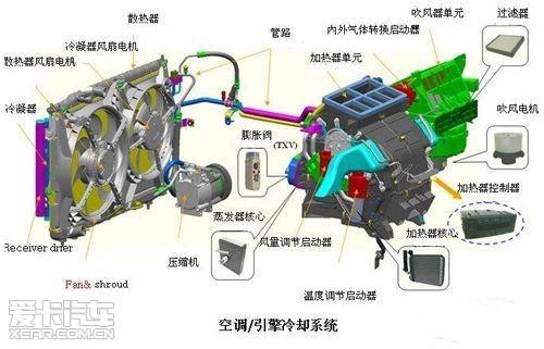 空调器的常见故障,多见于制冷系统密封性出现问题,因为现代轿车所用的