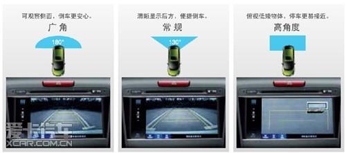 全角度可视化倒车影像高清图片