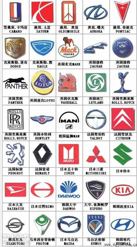 【优惠】世界所有汽车标志图片大全及名字