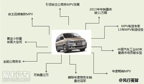 汽车(multi-purposevehicles),指兼具超大车内空间和   轿车   高清图片