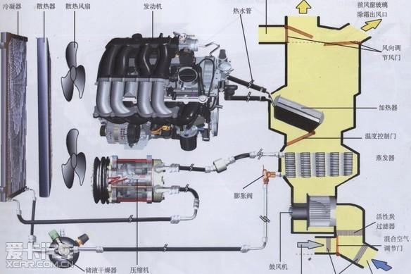 汽车空调系统结构图-汽车空调工作原理图文解说高清图片