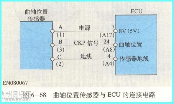 发动机转速和曲轴位置传感器原理与检修