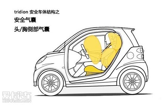 安全车体结构之安全气囊