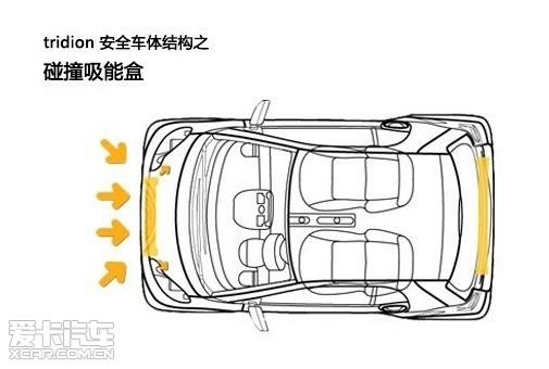 安全车体结构之碰撞吸能盒