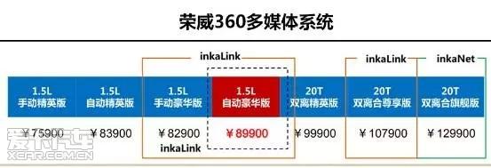 史上最强互联 荣威360 inkalink系统