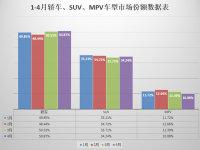 我的天呐中国品牌SUV下滑了 看4月销量