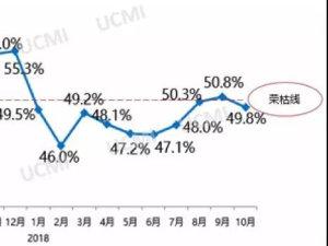 10月份中国二手车经理人指数