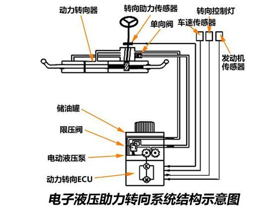 机械结构上增加了液压反应装置和液流分配阀