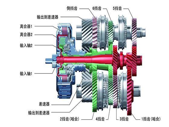 缺点是:双离合变速器的结构复杂,制造工艺要求的也比较高,所以成本