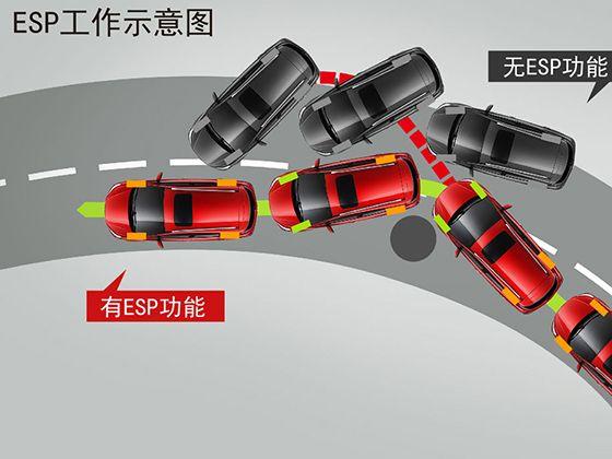 车身稳定控制