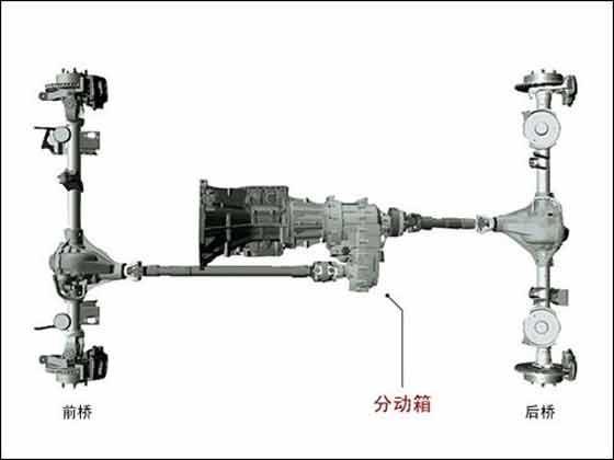 """带有""""低速四驱""""模式的分动箱可以通过调整齿轮比达到放大扭矩的作用."""