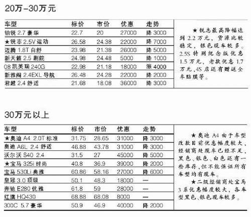 部分车型不降反涨 上周北京市场车价一览高清图片