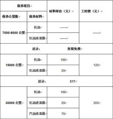 月均70元 雪铁龙新爱丽舍维修保养全揭秘 高清图片