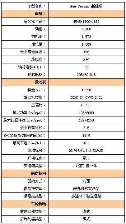 起亚5人座新佳乐十一月抢滩家用mpv市场高清图片