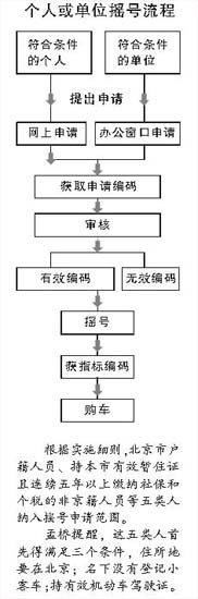 个人或单位摇号流程