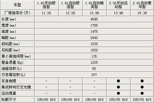 突出 马自达3星骋购车指南高清图片