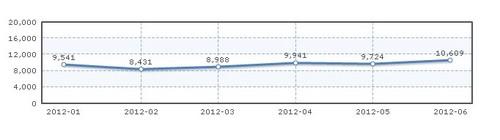 起亚K2三厢2012上半年销量趋势