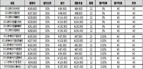 启润广汽菲亚特进口车零利率零月供高清图片