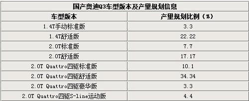 国产Q3产量规划