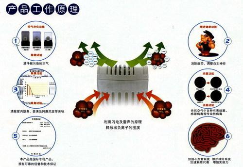 汽车空气污染体系