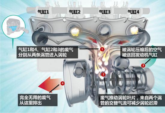 双涡轮增压车_