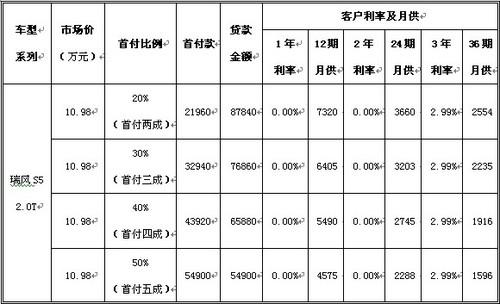 瑞风S5轻松贷购详细方案