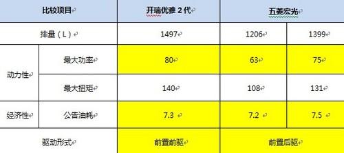 买车明算账开瑞优雅2代对阵五菱宏光 高清图片