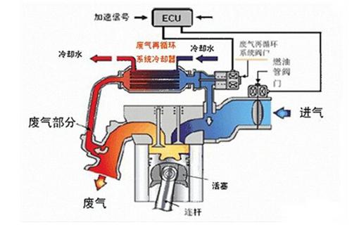 三,找egr系统的废气循环导管和egr阀门.图片