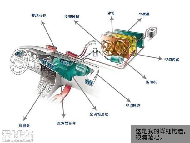 汽车空调有话说 空调的使用方法及养护