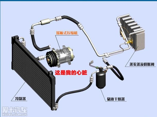 贮液干燥器——实际上是一个贮存制冷剂及吸收制冷剂水分、杂质的装置。一方面,功能相当于是油箱,为泄露制冷剂多出的空间补充制冷剂。另一方面,它又像空气滤清器那样,过滤掉制冷剂中掺杂的杂质。贮液干燥器中还装有一定的硅胶物质,起到吸收水分的作用。