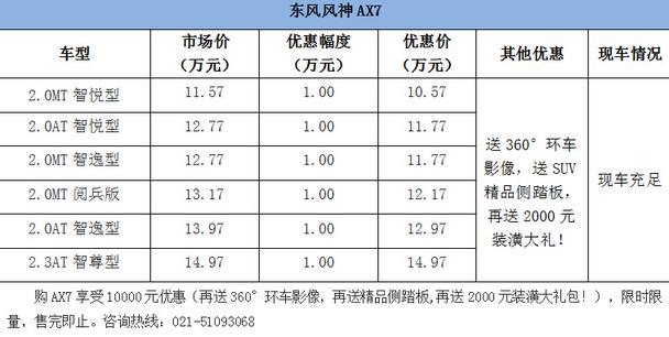 上海东神 风神AX7钜惠10000再送三大礼