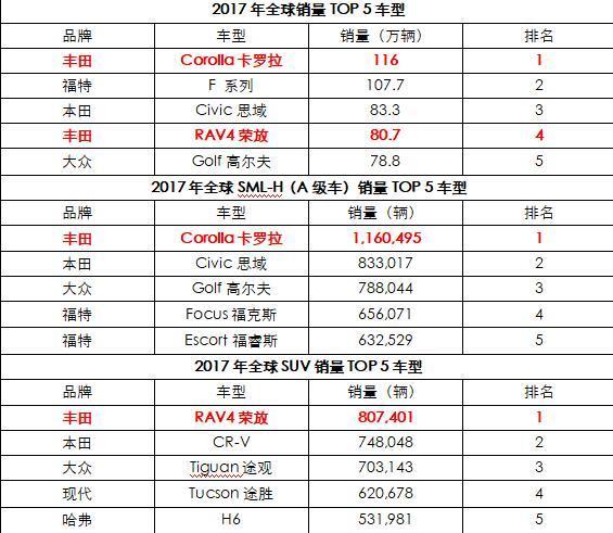 王者风范谁与争锋  卡罗拉/RAV4荣放销冠全球