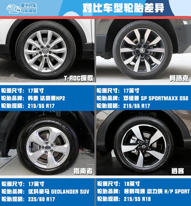 合资紧凑型SUV对比