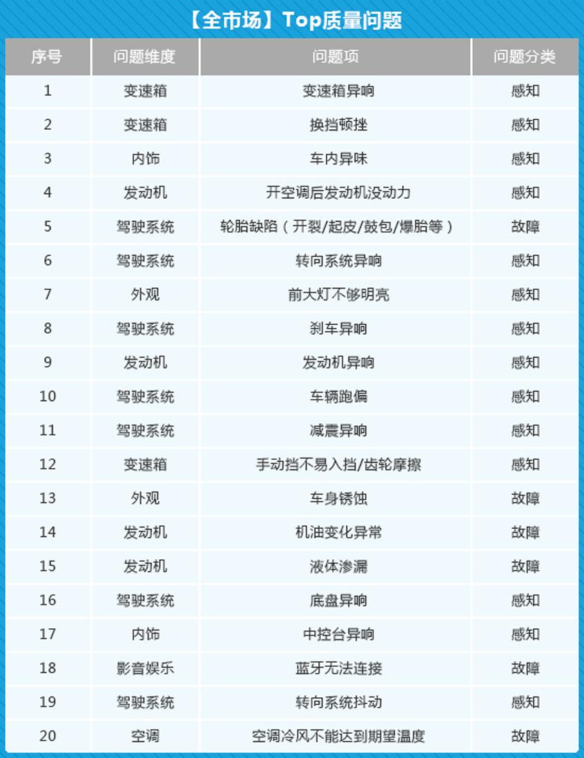 《2019中国汽车产品质量表现研究》