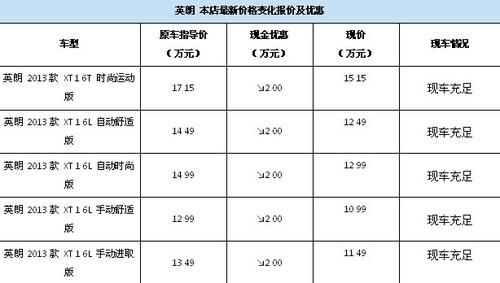疯狂抢车白菜价英朗XT赔底优惠30000元