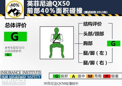 安全性能出众英菲尼迪QX50碰撞成绩解析