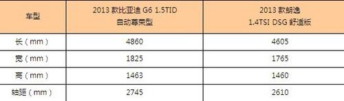 大空间低油耗的对决 比亚迪G6PK大众朗逸