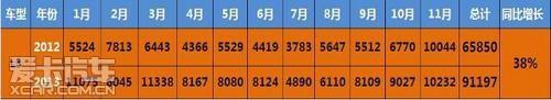 比亚迪新3系钜惠 L3十一月热销10232台