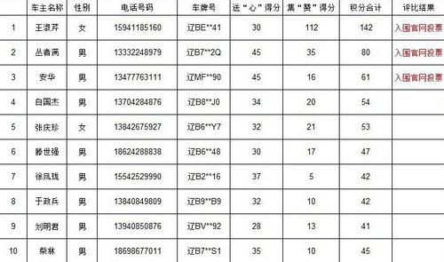 海马汽车大连申达 梦想PK秀获奖结果
