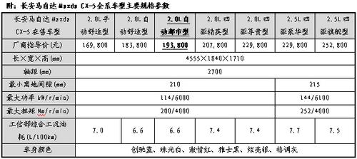 2.0L两驱都市型入市 加速CX-5市场热销