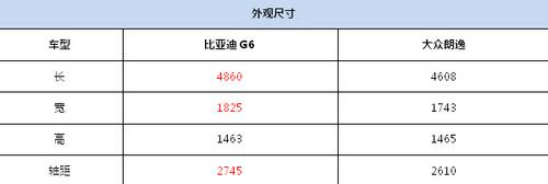十万级超值首选 比亚迪G6与朗逸大比拼