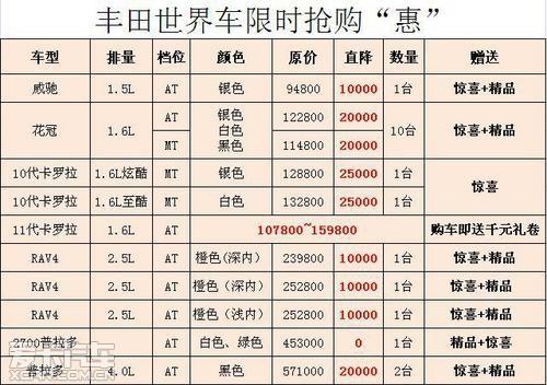 中升丰田最高优惠2.5万精品冠军夜抢购