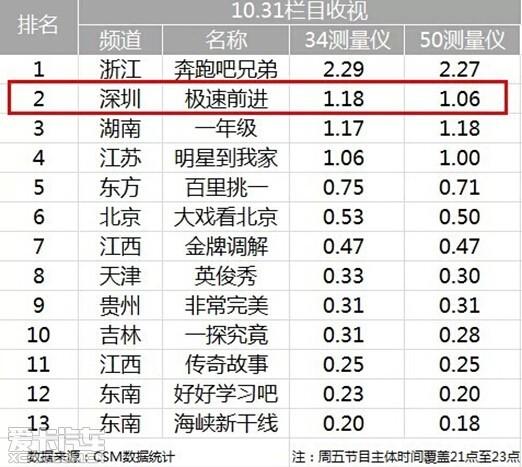 英菲尼迪《极速前进》收视率超湖南卫视