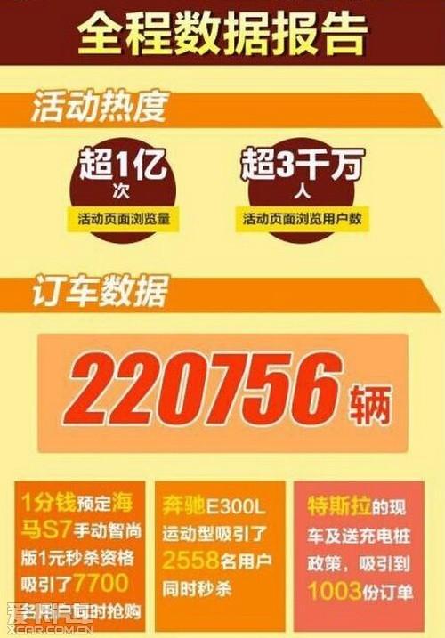 0.99元M5开回家 海马夺双11合作共赢奖
