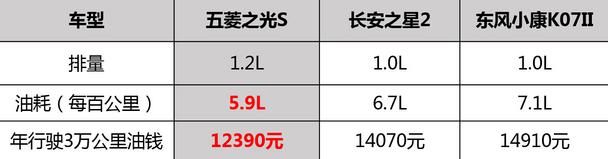售价3.23万元起新五菱之光S