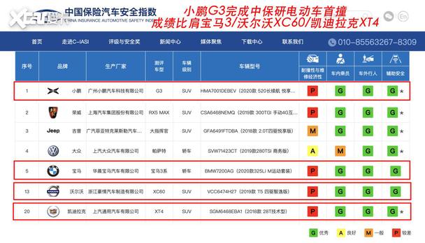 """小鹏G3在中保研碰撞测试获4项""""优秀"""" 堪比豪华品牌车型"""
