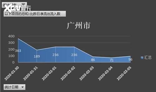 亚美科技车联网大数据分析